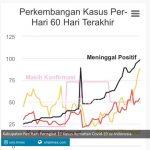 kabupaten pati raih peringkat 11 kasus kematian covid 19 se indonesia smjtimes 1